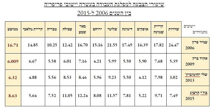 הנתונים מבוססים על פילוחי הצבעה לפי יישוב של ועדת הבחירות המרכזית בשנים המצוינות