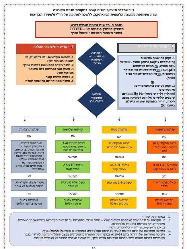 תרשים הזרימה של תעדוף הטיפול בחולים קשים בקורונה, מתוך נייר העמדה, אפריל 2020